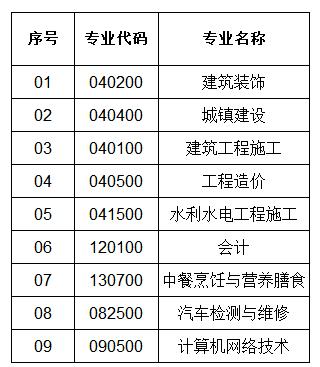 云南城市建设职业学院2020年招生专业目录